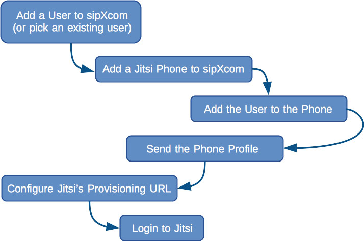 sipXcom and Jitsi are a Match Made in Open Source Heaven