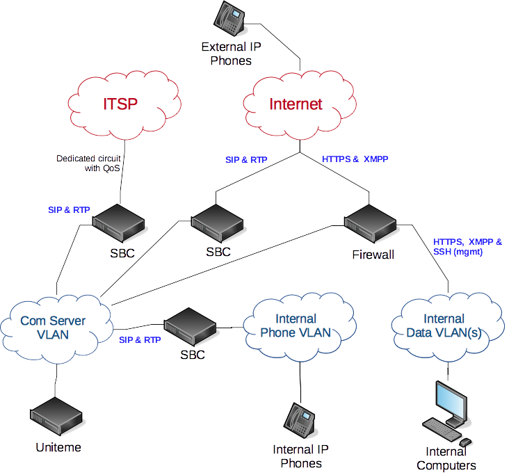 sipXcom Firewall Settings - sipXcom